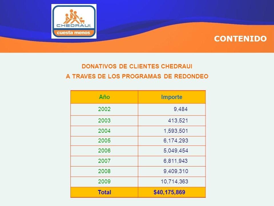 CONTENIDO DONATIVOS DE CLIENTES CHEDRAUI A TRAVES DE LOS PROGRAMAS DE REDONDEO AñoImporte 2002 9,484 2003 413,521 2004 1,593,501 2005 6,174,293 2006 5