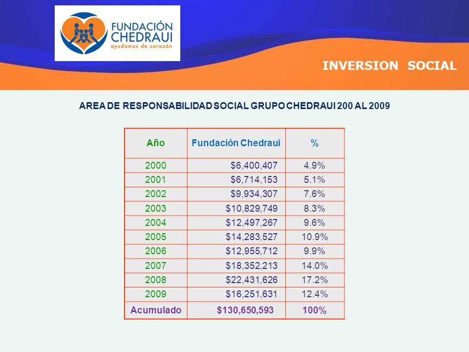 INVERSION SOCIAL AREA DE RESPONSABILIDAD SOCIAL GRUPO CHEDRAUI 2000 AL 2015 AñoFundación Chedraui% Total A$130,650,59349.6% 2010$20,000,00015.1% 2011$20,800,00015.7% 2012$21,632,00016.3% 2013$22,497,28017.0% 2014$23,397,17117.6% 2015$24,333,05818.3% Total B $132,659,50950.4% Total A + B $263,310,102100%