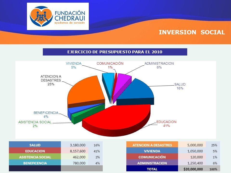 INVERSION SOCIAL ATENCION A DESASTRES5,000,000 25% VIVIENDA1,050,000 5% COMUNICACIÓN120,000 1% ADMINISTRACION1,250,400 6% TOTAL$20,000,000 100% SALUD3
