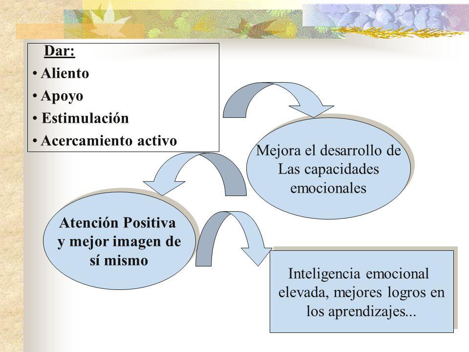 Dar: Aliento Apoyo Estimulación Acercamiento activo Mejora el desarrollo de Las capacidades emocionales Mejora el desarrollo de Las capacidades emocio