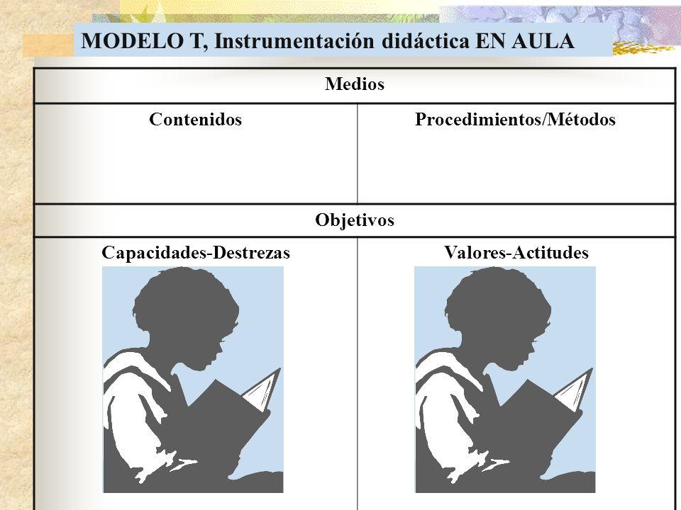 Medios ContenidosProcedimientos/Métodos Objetivos Capacidades-DestrezasValores-Actitudes MODELO T, Instrumentación didáctica EN AULA