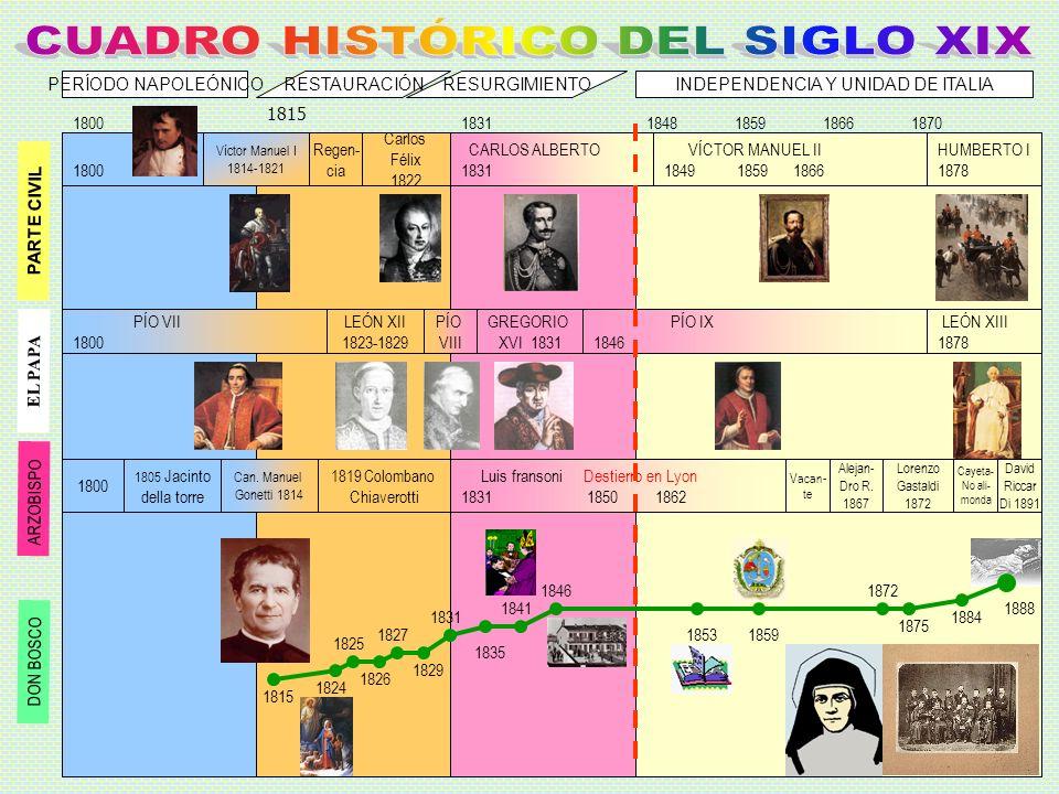 PARTE CIVIL RESTAURACIÓNRESURGIMIENTOPERÍODO NAPOLEÓNICOINDEPENDENCIA Y UNIDAD DE ITALIA 1800 1815 18311848185918661870 1800 Víctor Manuel I 1814-1821