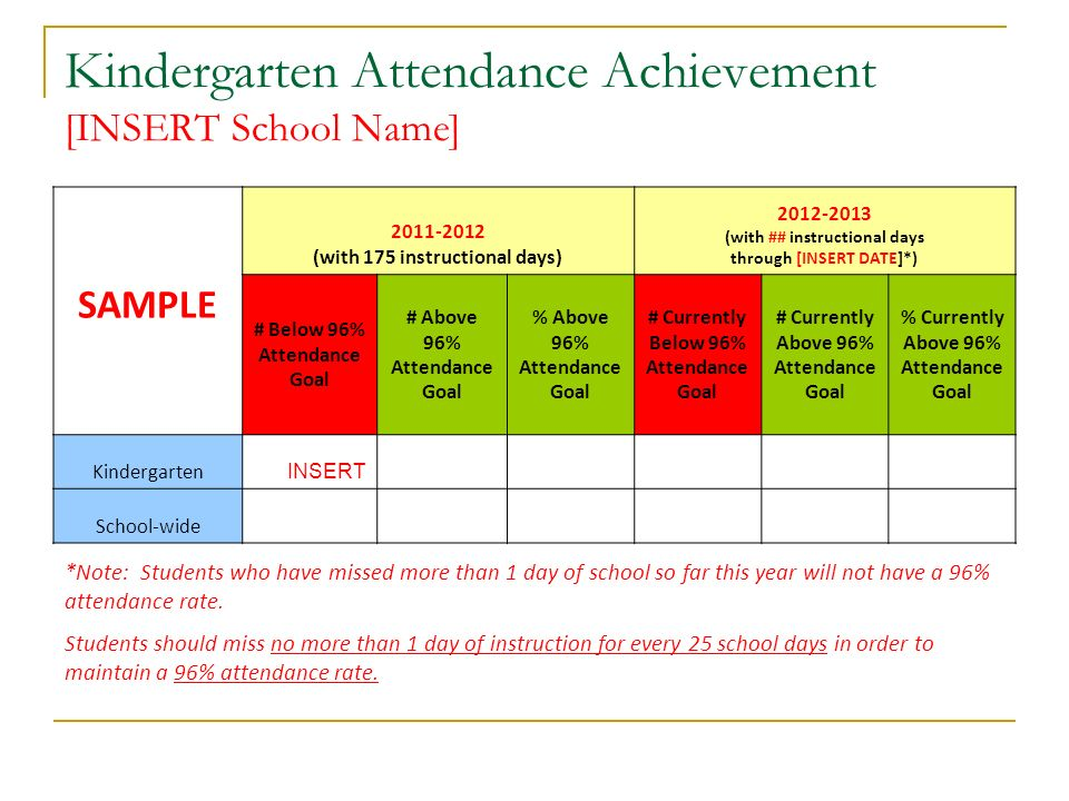 Kindergarten Attendance Achievement [INSERT School Name] SAMPLE 2011-2012 (with 175 instructional days) 2012-2013 (with ## instructional days through [INSERT DATE]*) # Below 96% Attendance Goal # Above 96% Attendance Goal % Above 96% Attendance Goal # Currently Below 96% Attendance Goal # Currently Above 96% Attendance Goal % Currently Above 96% Attendance Goal Kindergarten INSERT School-wide *Note: Students who have missed more than 1 day of school so far this year will not have a 96% attendance rate.