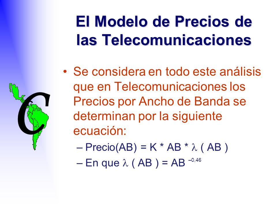 C C El Modelo de Precios de las Telecomunicaciones Se considera en todo este análisis que en Telecomunicaciones los Precios por Ancho de Banda se determinan por la siguiente ecuación: –Precio(AB) = K * AB * ( AB ) –En que ( AB ) = AB –0,46