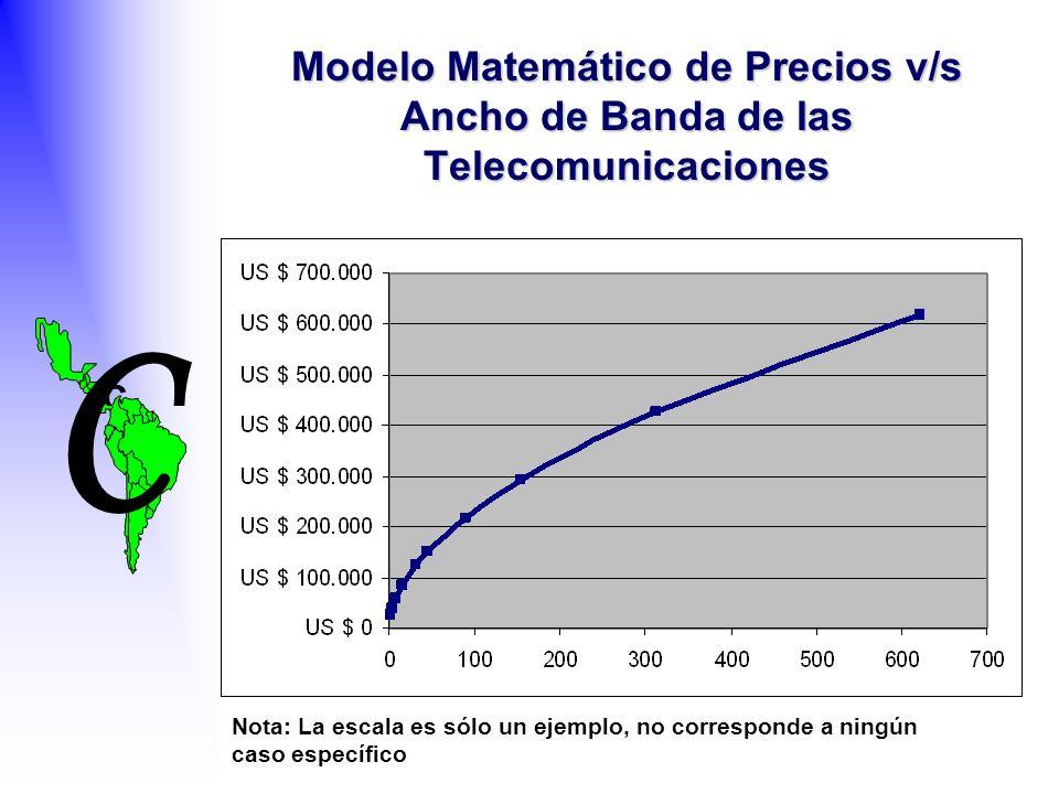 C C Modelo Matemático de Precios v/s Ancho de Banda de las Telecomunicaciones Nota: La escala es sólo un ejemplo, no corresponde a ningún caso específico