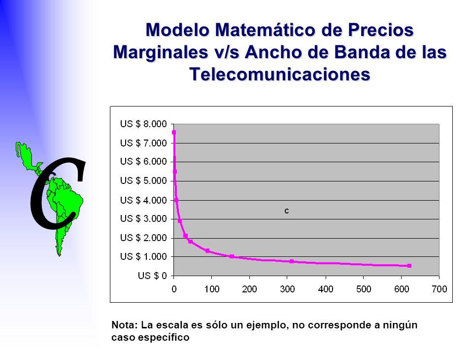 C C Modelo Matemático de Precios Marginales v/s Ancho de Banda de las Telecomunicaciones Nota: La escala es sólo un ejemplo, no corresponde a ningún caso específico