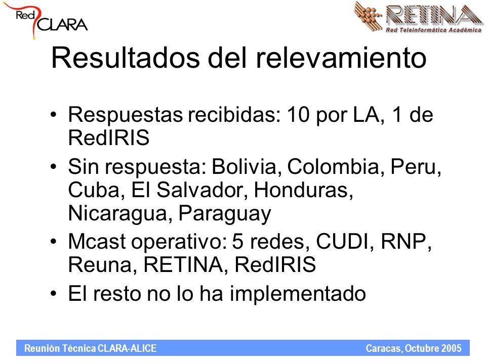 Reunión Técnica CLARA-ALICE Caracas, Octubre 2005 Políticas de seguridad Filtros aplicados a las interfaces de borde (rangos multicast) Filtros aplicados a MBGP/MSDP Límite al número de mensajes SA (source advertisements) Todos quienes tienen implementado aplican este tipo de políticas