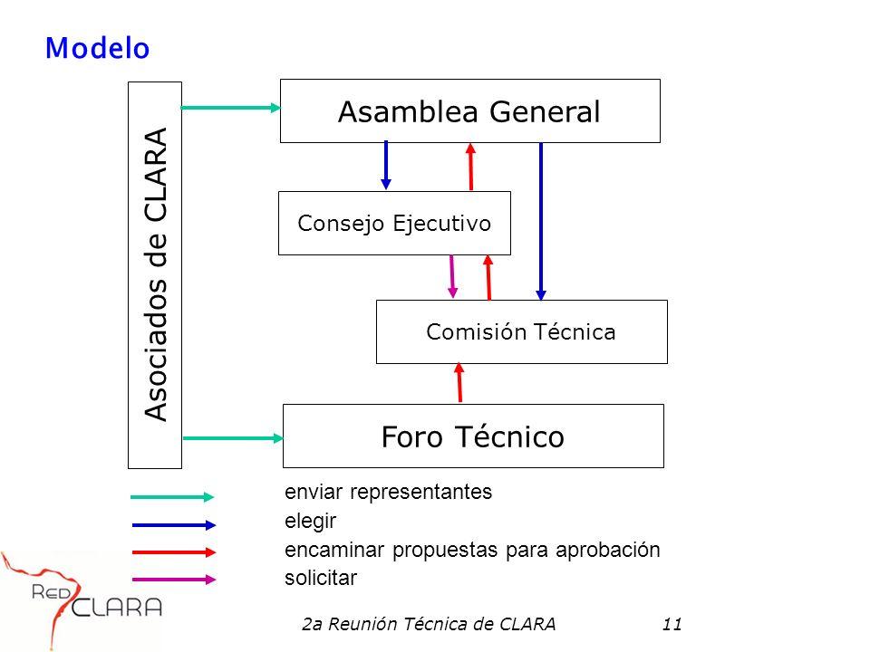 2a Reunión Técnica de CLARA11 Modelo enviar representantes elegir encaminar propuestas para aprobación solicitar Asamblea General Consejo Ejecutivo Comisión Técnica Foro Técnico Asociados de CLARA