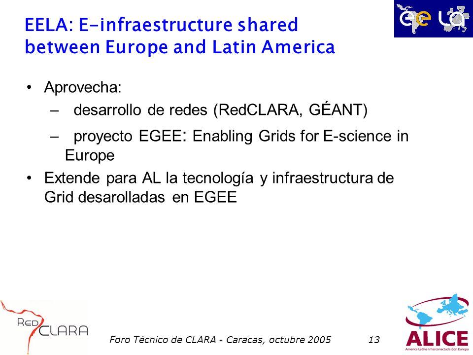 Foro Técnico de CLARA - Caracas, octubre 200513 EELA: E-infraestructure shared between Europe and Latin America Aprovecha: –desarrollo de redes (RedCLARA, GÉANT) –proyecto EGEE : Enabling Grids for E-science in Europe Extende para AL la tecnología y infraestructura de Grid desarolladas en EGEE
