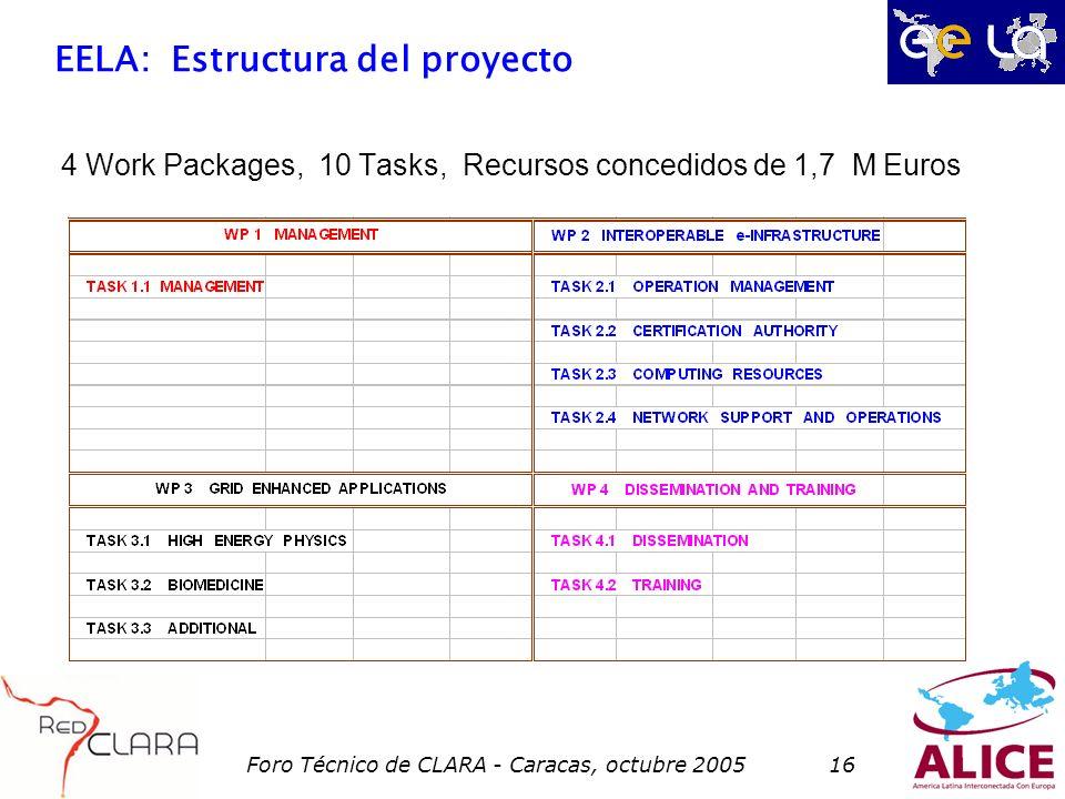 Foro Técnico de CLARA - Caracas, octubre 200516 EELA: Estructura del proyecto 4 Work Packages, 10 Tasks, Recursos concedidos de 1,7 M Euros