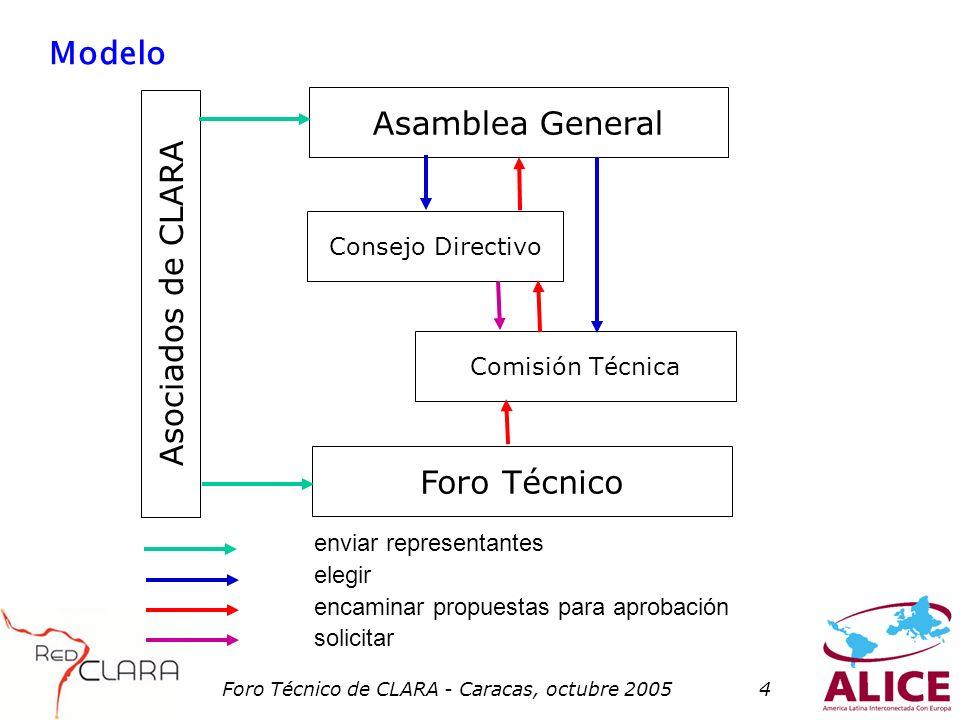 Foro Técnico de CLARA - Caracas, octubre 20054 Modelo enviar representantes elegir encaminar propuestas para aprobación solicitar Asamblea General Consejo Directivo Comisión Técnica Foro Técnico Asociados de CLARA