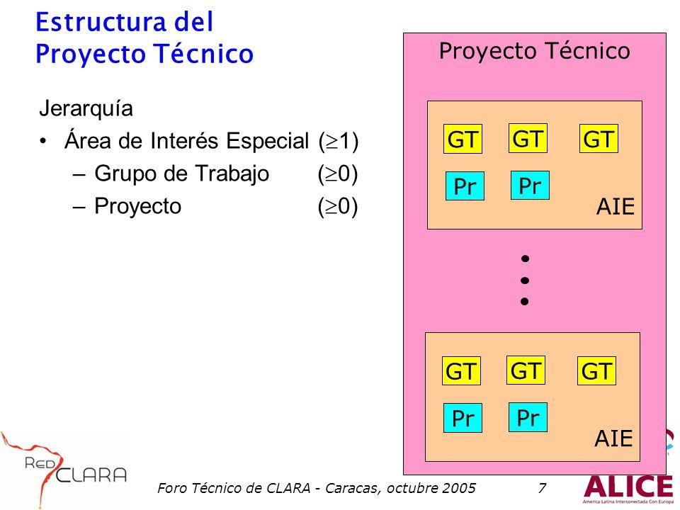Foro Técnico de CLARA - Caracas, octubre 20057 Proyecto Técnico Estructura del Proyecto Técnico Jerarquía Área de Interés Especial ( 1) –Grupo de Trabajo ( 0) –Proyecto ( 0) AIE GT Pr AIE GT Pr