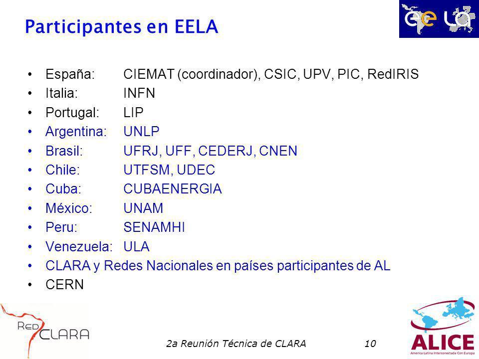 2a Reunión Técnica de CLARA10 Participantes en EELA España:CIEMAT (coordinador), CSIC, UPV, PIC, RedIRIS Italia:INFN Portugal:LIP Argentina:UNLP Brasil:UFRJ, UFF, CEDERJ, CNEN Chile:UTFSM, UDEC Cuba:CUBAENERGIA México:UNAM Peru:SENAMHI Venezuela:ULA CLARA y Redes Nacionales en países participantes de AL CERN