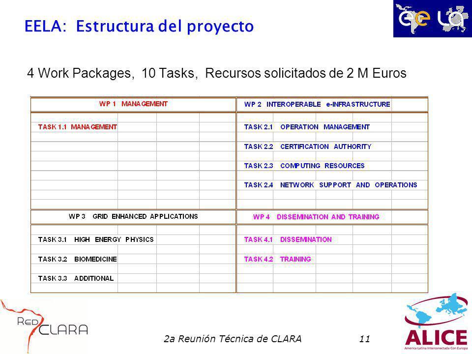 2a Reunión Técnica de CLARA11 EELA: Estructura del proyecto 4 Work Packages, 10 Tasks, Recursos solicitados de 2 M Euros