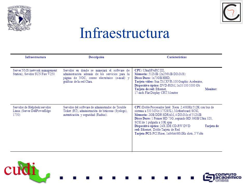 Infraestructura DescripciónCarácterísticas Server NMS (network management Station), Sevidor SUN Fire V250 Servidor en donde se manejará el software de