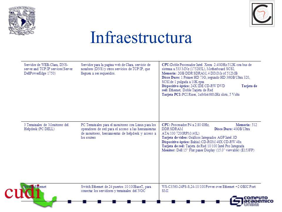 Infraestructura Servidor de WEB-Clara, DNS- server and TCP/IP services(Server DellPowerEdge 1750) Servidor para la pagina web de Clara, servicio de no