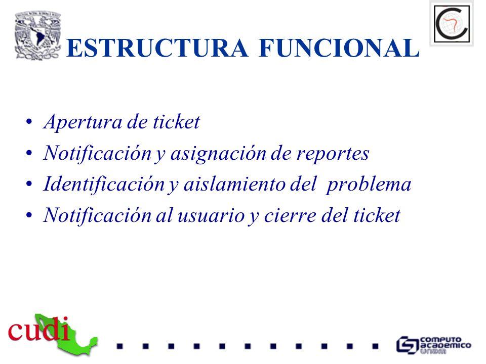 ESTRUCTURA FUNCIONAL Apertura de ticket Notificación y asignación de reportes Identificación y aislamiento del problema Notificación al usuario y cier