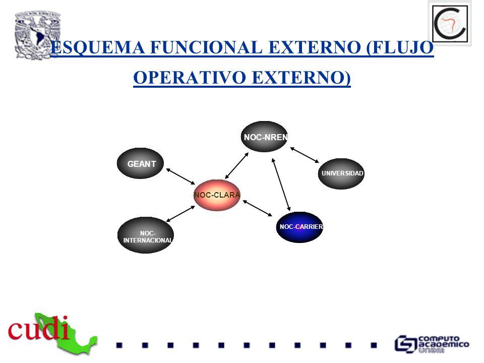 ESQUEMA FUNCIONAL EXTERNO (FLUJO OPERATIVO EXTERNO) NOC-CLARA GEANT NOC-CARRIER GLO NOC- INTERNACIONAL UNIVERSIDAD NOC-NREN