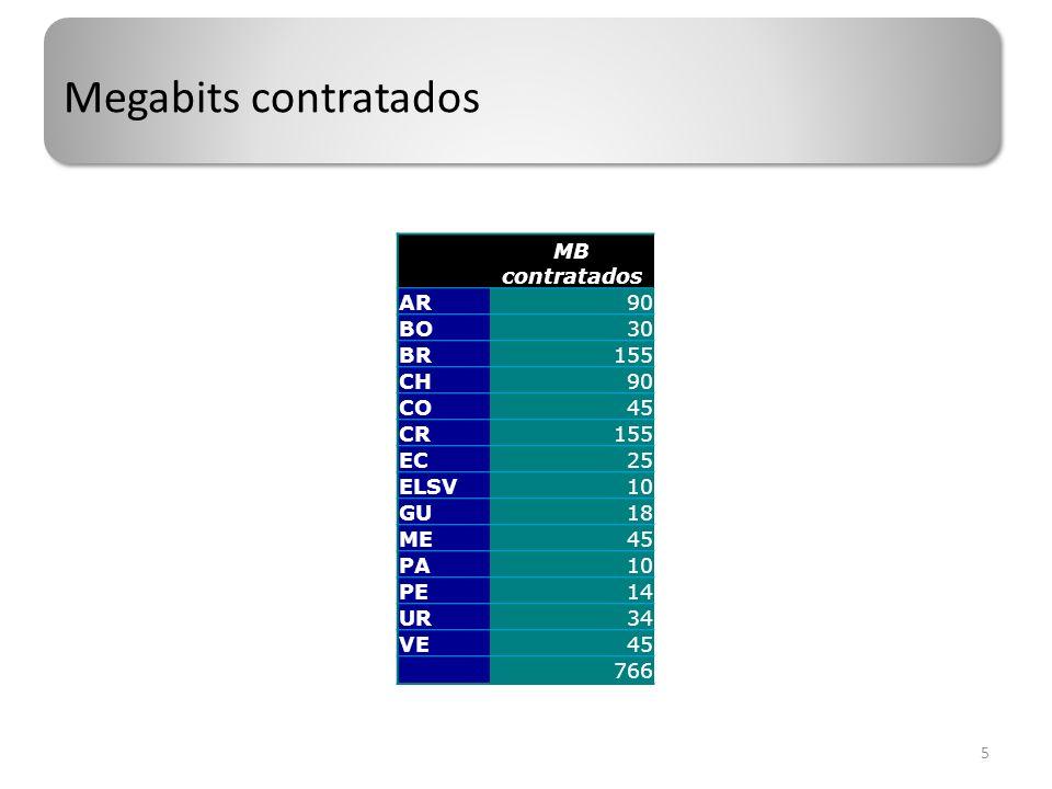 Prorrateo del backbone 6 MB contratados Costo back bone Reparto proporcion al AR90 11.7%117,493 BO30 3.9%39,164 BR155 20.2%202,350 CH90 11.7%117,493 CO45 5.9%58,747 CR155 20.2%202,350 EC25 3.3%32,637 ELSV10 1.3%13,055 GU18 2.3%23,499 ME45 5.9%58,747 PA10 1.3%13,055 PE14 1.8%18,277 UR34 4.4%44,386 VE45 5.9%58,747 766 100%1,000,000