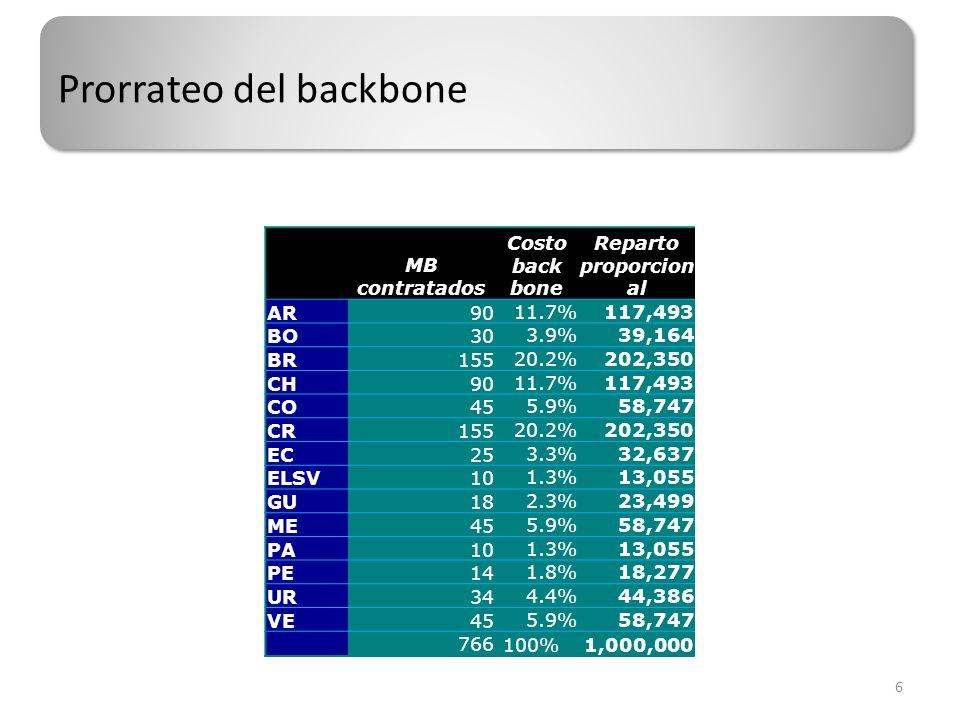 Enlaces terminales (enlaces de un país al back bone) UR-BB 70 BO-BB 120 CH-BB (panama) 250 CO-BB 250 CR-BB 120 EC-BB 150 ELSV-BB 120 GUA-BB 120 PE-BB 200 VE-BB 200 TOTAL 1,600,000 Criterio de prorrateo: cada país su costo 7