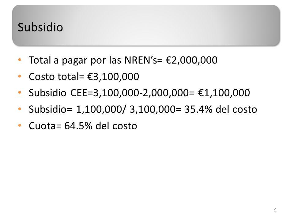 Subsidio Total a pagar por las NRENs= 2,000,000 Costo total= 3,100,000 Subsidio CEE=3,100,000-2,000,000= 1,100,000 Subsidio= 1,100,000/ 3,100,000= 35.4% del costo Cuota= 64.5% del costo 9