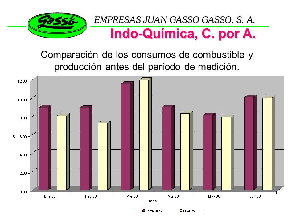 Comparación de los consumos de combustible y producción antes del período de medición.