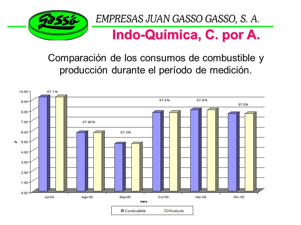 Indo-Química, C. por A. Comparación de los consumos de combustible y producción durante el período de medición.