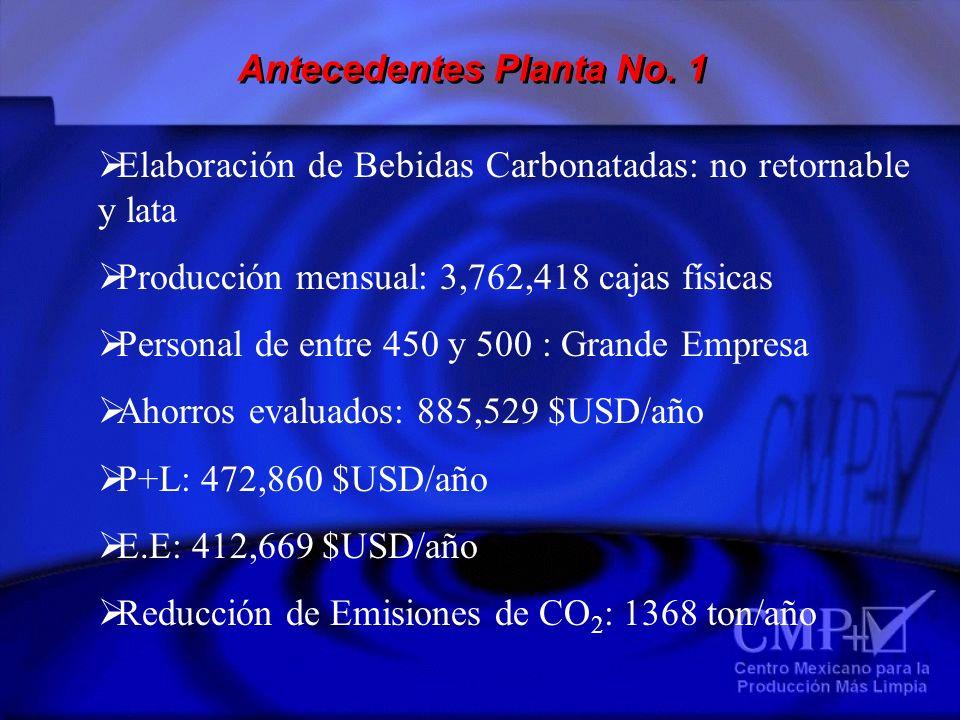 Antecedentes Planta No. 1 Elaboración de Bebidas Carbonatadas: no retornable y lata Producción mensual: 3,762,418 cajas físicas Personal de entre 450