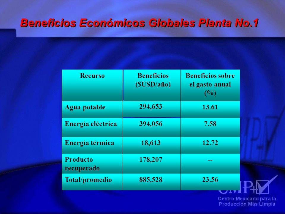 Beneficios Económicos Globales Planta No.1 23.56885,528Total/promedio --178,207Producto recuperado 12.7218,613Energía térmica 7.58394,056Energía eléct