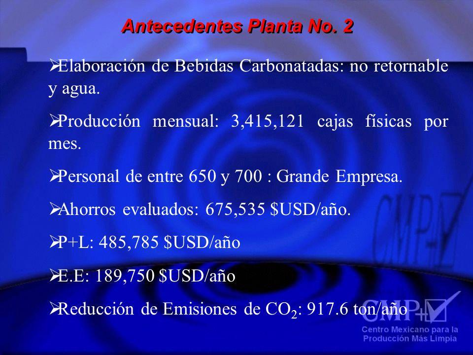 Antecedentes Planta No. 2 Elaboración de Bebidas Carbonatadas: no retornable y agua. Producción mensual: 3,415,121 cajas físicas por mes. Personal de