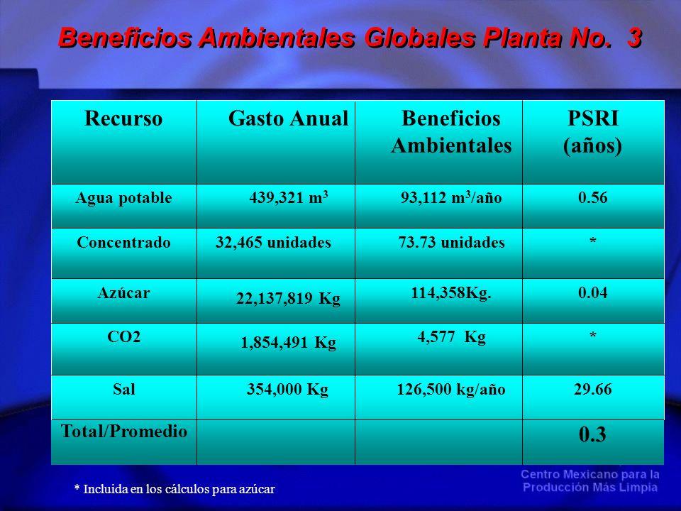 29.66 0.3 126,500 kg/año354,000 KgSal Total/Promedio *4,577 Kg 1,854,491 Kg CO2 0.04114,358Kg. 22,137,819 Kg Azúcar *73.73 unidades 32,465 unidadesCon