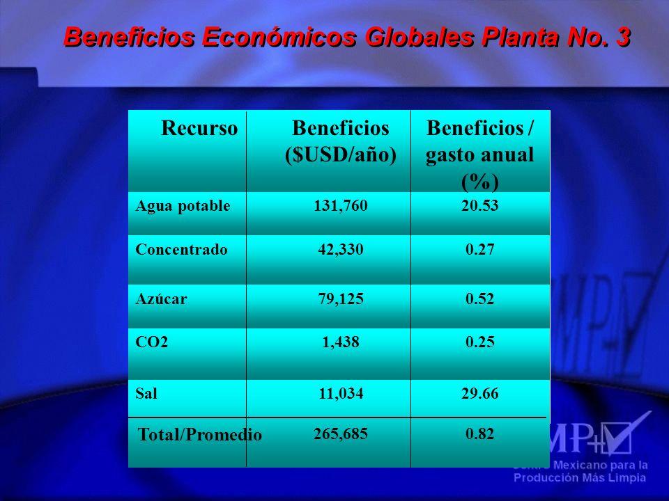 29.66 0.82 11,034 265,685 Sal Total/Promedio 0.251,438CO2 0.5279,125Azúcar 0.2742,330Concentrado 20.53131,760Agua potable Beneficios / gasto anual (%)