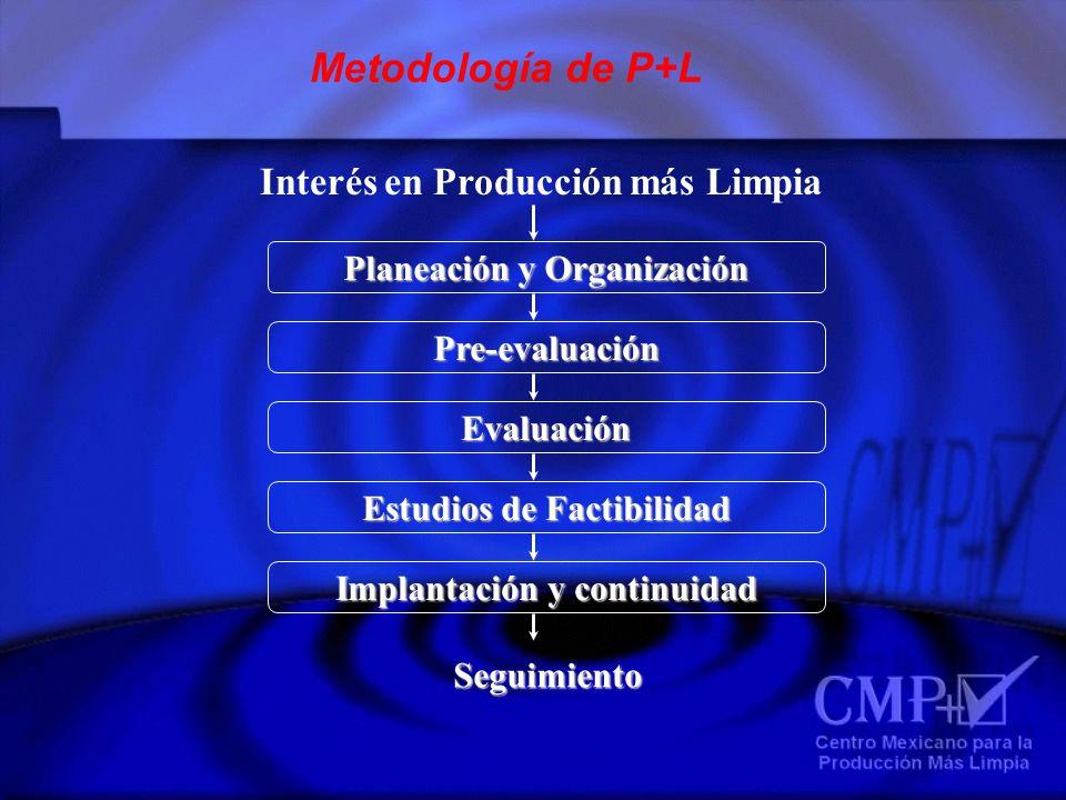 Metodología de P+L Planeación y Organización Pre-evaluación Evaluación Estudios de Factibilidad Implantación y continuidad Interés en Producción más L
