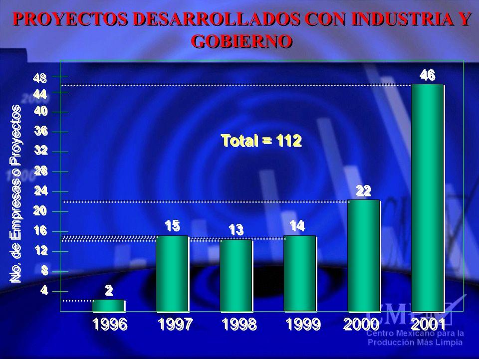 22 2000 1999 14 1998 13 1997 1515 1515 1996 2 2 4 4 8 8 12 16 20 24 28 No. de Empresas o Proyectos Total = 112 32 36 40 44 48 2001 46 PROYECTOS DESARR