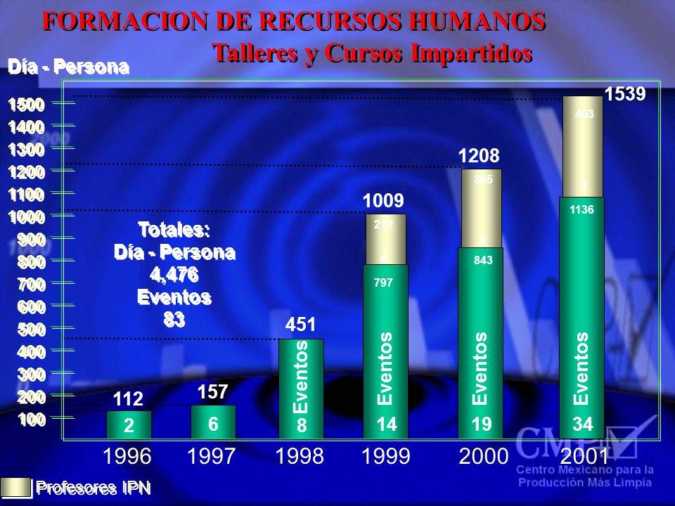 Día - Persona 100 1996 112 2 1998 451 8 Eventos Totales: Día - Persona 4,476 Eventos 83 Totales: Día - Persona 4,476 Eventos 83 1997 157 6 200 300 400