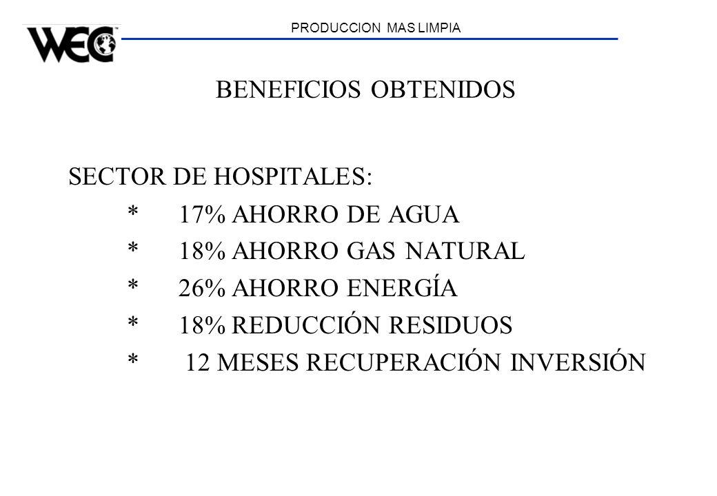 PRODUCCION MAS LIMPIA BENEFICIOS OBTENIDOS SECTOR DE HOSPITALES: * 17% AHORRO DE AGUA * 18% AHORRO GAS NATURAL * 26% AHORRO ENERGÍA * 18% REDUCCIÓN RE