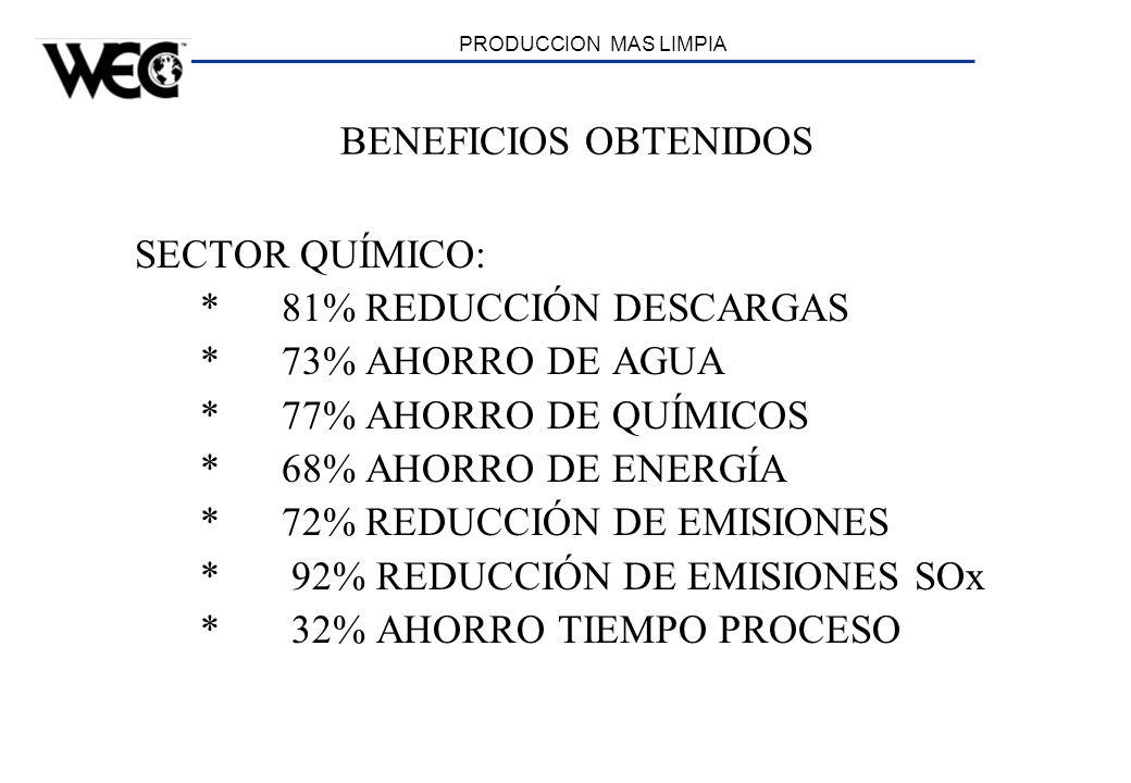 PRODUCCION MAS LIMPIA BENEFICIOS OBTENIDOS SECTOR QUÍMICO: * 81% REDUCCIÓN DESCARGAS * 73% AHORRO DE AGUA * 77% AHORRO DE QUÍMICOS * 68% AHORRO DE ENE