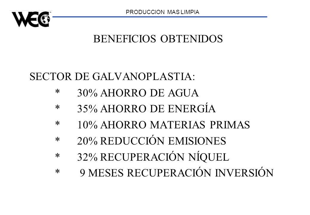 PRODUCCION MAS LIMPIA BENEFICIOS OBTENIDOS SECTOR DE GALVANOPLASTIA: * 30% AHORRO DE AGUA * 35% AHORRO DE ENERGÍA * 10% AHORRO MATERIAS PRIMAS * 20% R