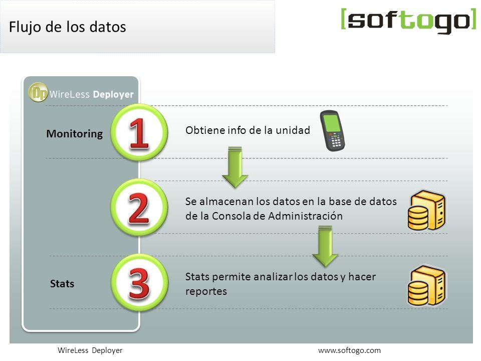 WireLess Deployer www.softogo.com Flujo de los datos Monitoring Obtiene info de la unidad Se almacenan los datos en la base de datos de la Consola de Administración Stats permite analizar los datos y hacer reportes Stats
