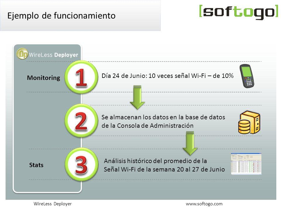 WireLess Deployer www.softogo.com Ejemplo de funcionamiento Monitoring Día 24 de Junio: 10 veces señal Wi-Fi – de 10% Se almacenan los datos en la base de datos de la Consola de Administración Análisis histórico del promedio de la Señal Wi-Fi de la semana 20 al 27 de Junio Stats