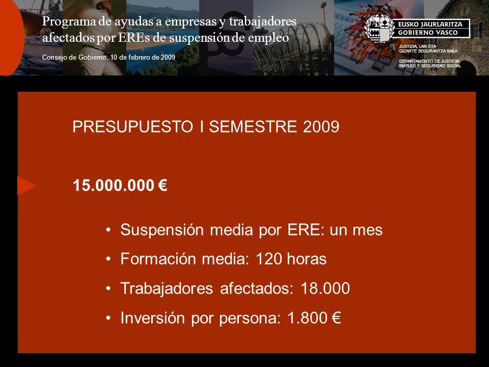 JUSTIZIA, LAN ETA GIZARTE SEGURANTZA SAILA DEPARTAMENTO DE JUSTICIA, EMPLEO Y SEGURIDAD SOCIAL Programa de ayudas a empresas y trabajadores afectados por EREs de suspensión de empleo Consejo de Gobierno, 10 de febrero de 2009 PRESUPUESTO I SEMESTRE 2009 15.000.000 Suspensión media por ERE: un mes Formación media: 120 horas Trabajadores afectados: 18.000 Inversión por persona: 1.800