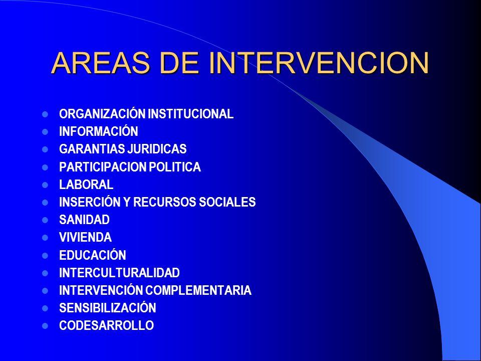 AREAS DE INTERVENCION ORGANIZACIÓN INSTITUCIONAL INFORMACIÓN GARANTIAS JURIDICAS PARTICIPACION POLITICA LABORAL INSERCIÓN Y RECURSOS SOCIALES SANIDAD VIVIENDA EDUCACIÓN INTERCULTURALIDAD INTERVENCIÓN COMPLEMENTARIA SENSIBILIZACIÓN CODESARROLLO