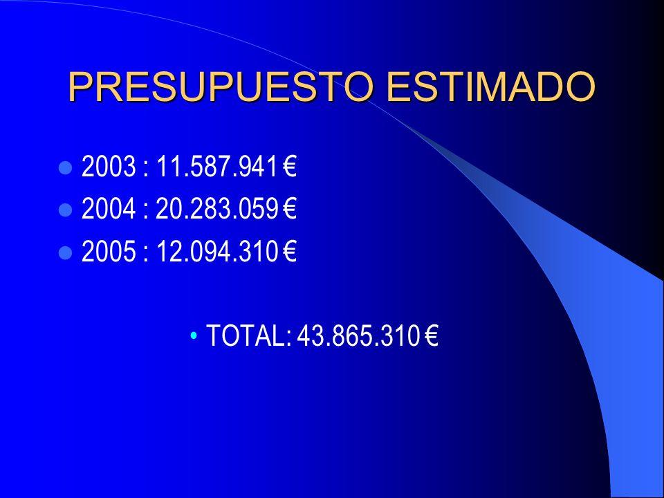 PRESUPUESTO ESTIMADO 2003 : 11.587.941 2004 : 20.283.059 2005 : 12.094.310 TOTAL: 43.865.310