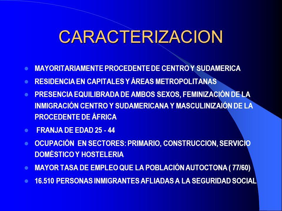 CARACTERIZACION MAYORITARIAMENTE PROCEDENTE DE CENTRO Y SUDAMERICA RESIDENCIA EN CAPITALES Y ÁREAS METROPOLITANAS PRESENCIA EQUILIBRADA DE AMBOS SEXOS, FEMINIZACIÓN DE LA INMIGRACIÓN CENTRO Y SUDAMERICANA Y MASCULINIZAIÓN DE LA PROCEDENTE DE ÁFRICA FRANJA DE EDAD 25 - 44 OCUPACIÓN EN SECTORES: PRIMARIO, CONSTRUCCION, SERVICIO DOMÉSTICO Y HOSTELERIA MAYOR TASA DE EMPLEO QUE LA POBLACIÓN AUTOCTONA ( 77/60) 16.510 PERSONAS INMIGRANTES AFLIADAS A LA SEGURIDAD SOCIAL