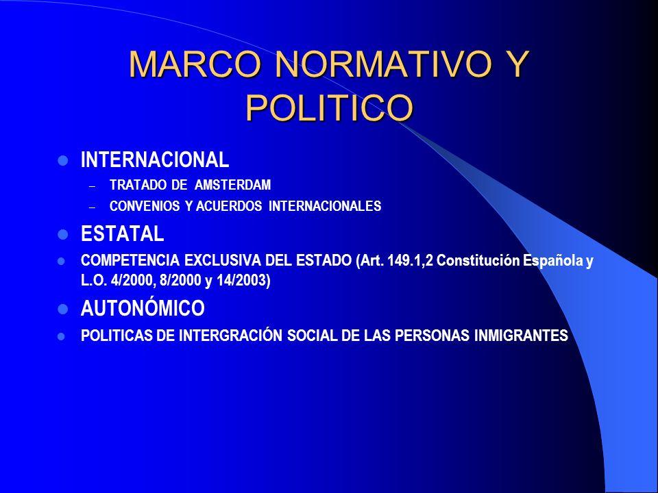 MARCO NORMATIVO Y POLITICO INTERNACIONAL – TRATADO DE AMSTERDAM – CONVENIOS Y ACUERDOS INTERNACIONALES ESTATAL COMPETENCIA EXCLUSIVA DEL ESTADO (Art.