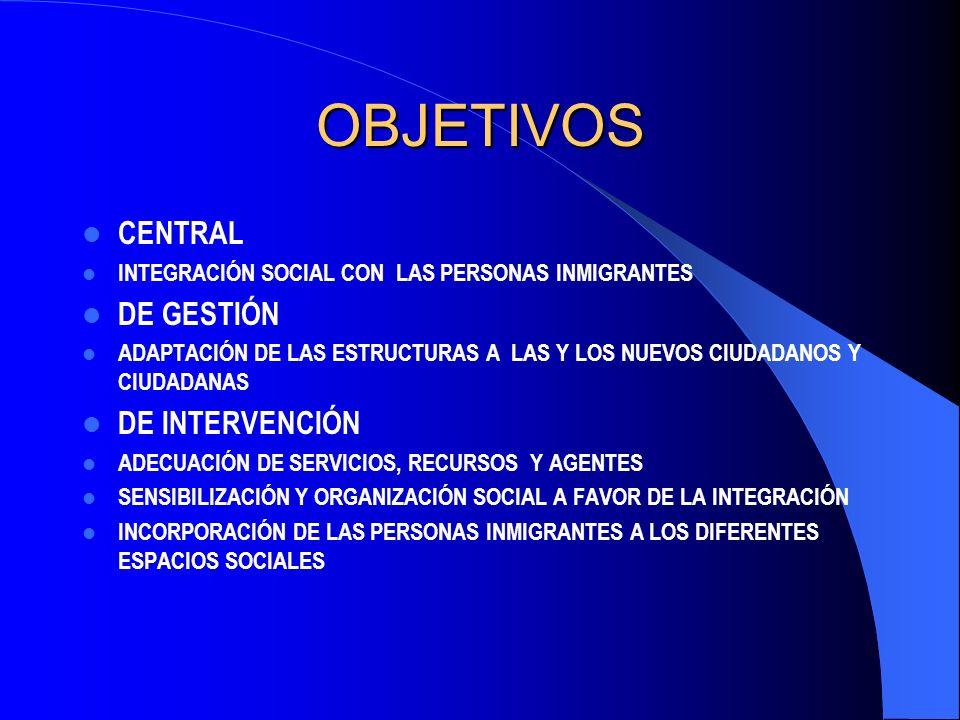 OBJETIVOS CENTRAL INTEGRACIÓN SOCIAL CON LAS PERSONAS INMIGRANTES DE GESTIÓN ADAPTACIÓN DE LAS ESTRUCTURAS A LAS Y LOS NUEVOS CIUDADANOS Y CIUDADANAS DE INTERVENCIÓN ADECUACIÓN DE SERVICIOS, RECURSOS Y AGENTES SENSIBILIZACIÓN Y ORGANIZACIÓN SOCIAL A FAVOR DE LA INTEGRACIÓN INCORPORACIÓN DE LAS PERSONAS INMIGRANTES A LOS DIFERENTES ESPACIOS SOCIALES