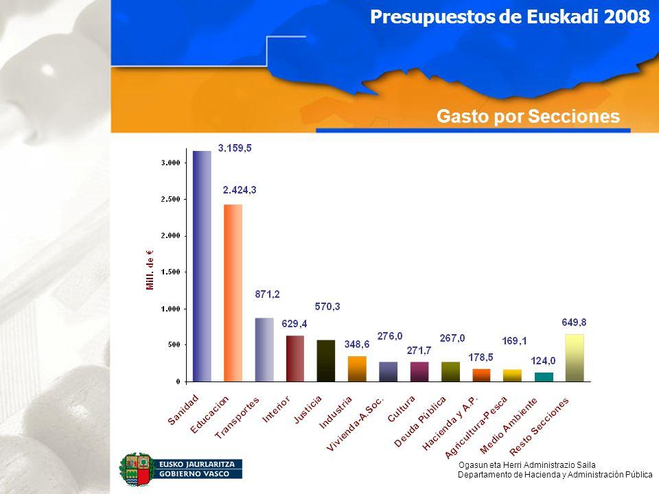 Ogasun eta Herri Administrazio Saila Departamento de Hacienda y Administración Pública Presupuestos de Euskadi 2008 Gasto por Secciones