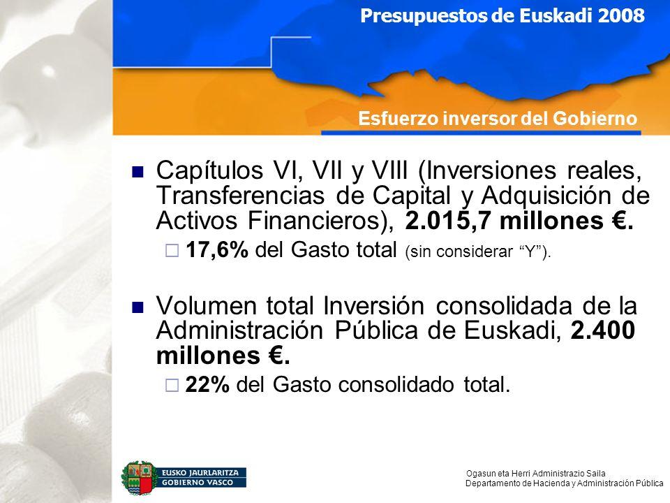 Ogasun eta Herri Administrazio Saila Departamento de Hacienda y Administración Pública Presupuestos de Euskadi 2008 Esfuerzo inversor del Gobierno Capítulos VI, VII y VIII (Inversiones reales, Transferencias de Capital y Adquisición de Activos Financieros), 2.015,7 millones.