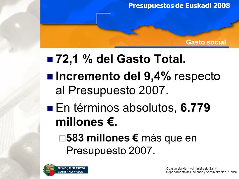 Ogasun eta Herri Administrazio Saila Departamento de Hacienda y Administración Pública Presupuestos de Euskadi 2008 Gasto social 72,1 % del Gasto Total.