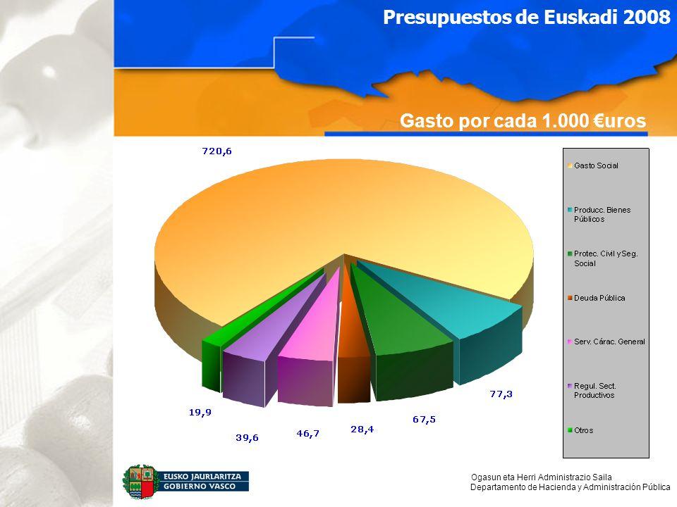 Ogasun eta Herri Administrazio Saila Departamento de Hacienda y Administración Pública Gasto por cada 1.000 uros Presupuestos de Euskadi 2008